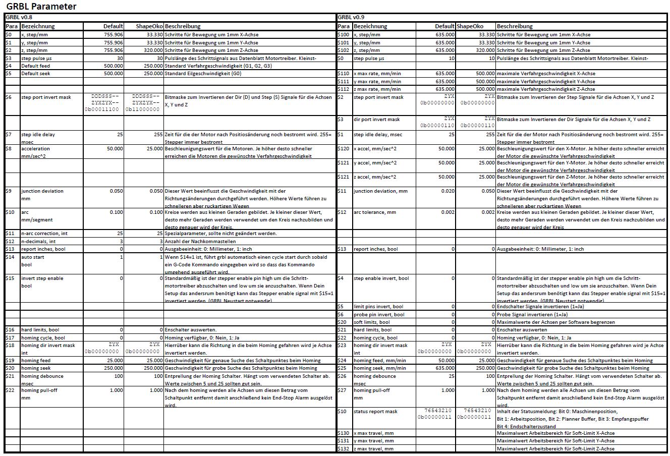 Thema Fräsen | GRBL und Co  | Referenzschalter an cnc shield
